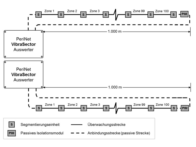 Linienkonfiguration INOVA PeriNet von Berlemann Torbau GmbH