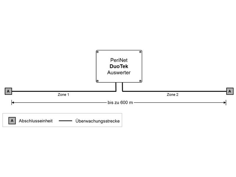 Auswerter INOVA PeriNet von Berlemann Torbau GmbH
