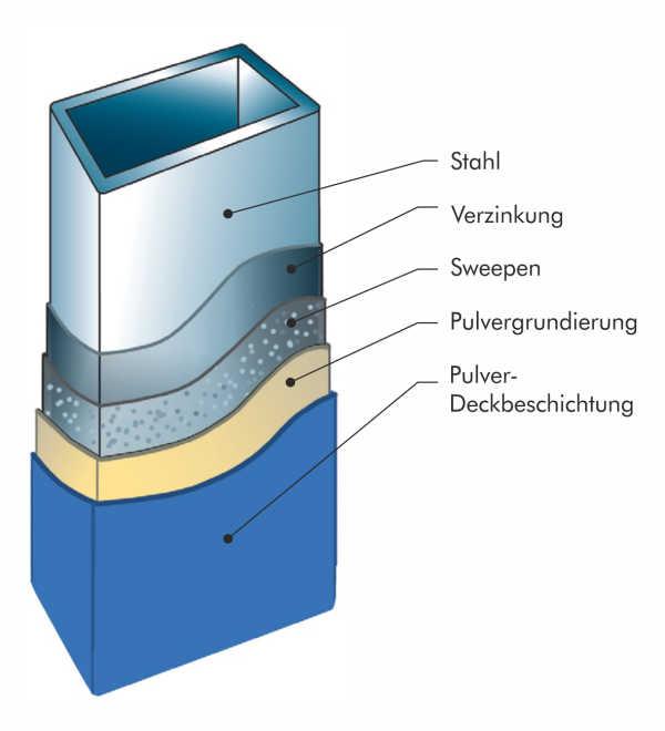 threefold protection coating